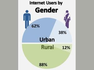 internetusers