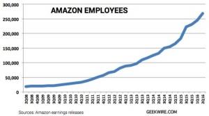 employee increase