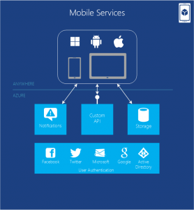 MobileServicesIntroNew